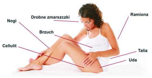 Obszary działania masażera RelaxBody